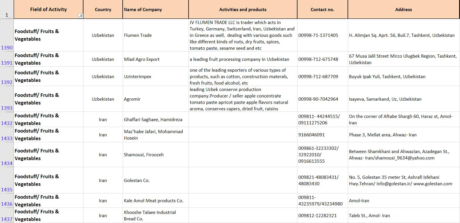 اطلاعات شرکت های حوزه سازمان اقتصادی
